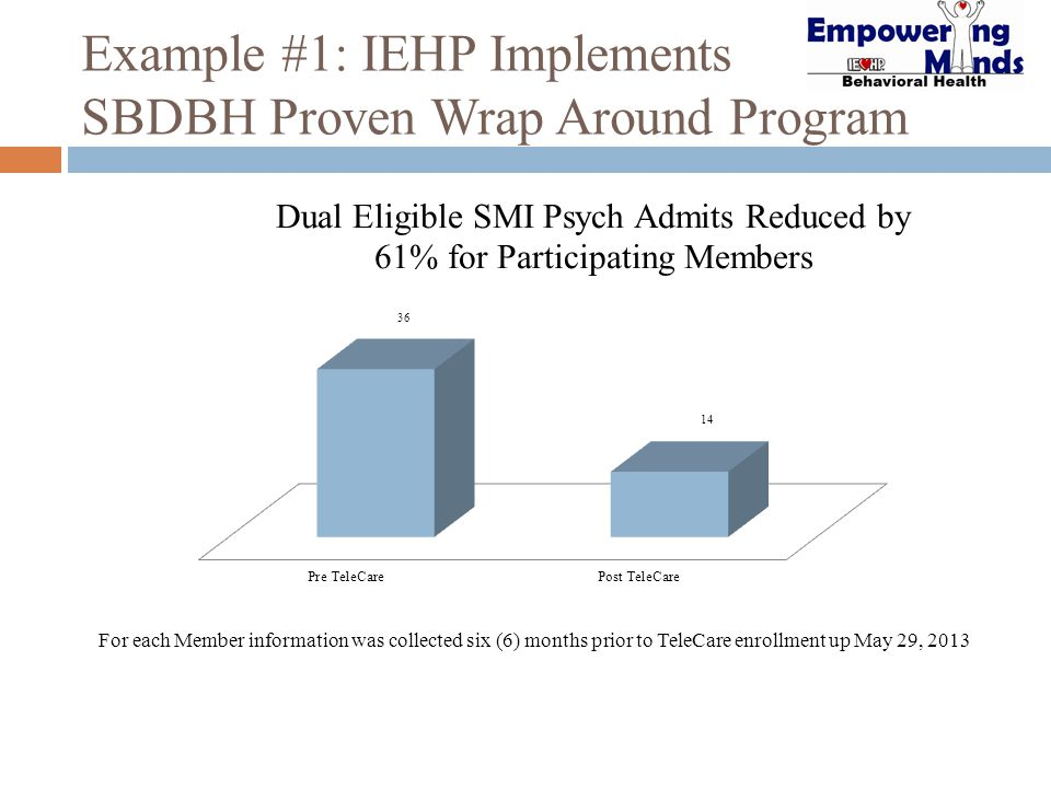 Example #1: IEHP Implements SBDBH Proven Wrap Around Program For each Member information was collected six (6) months prior to TeleCare enrollment up