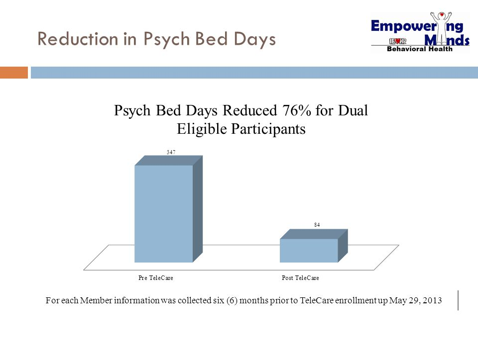 Reduction in Psych Bed Days For each Member information was collected six (6) months prior to TeleCare enrollment up May 29, 2013