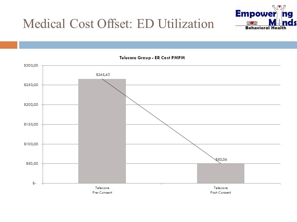 Medical Cost Offset: ED Utilization