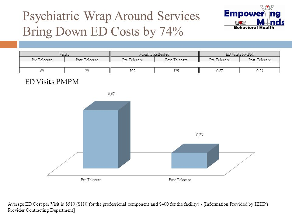 Psychiatric Wrap Around Services Bring Down ED Costs by 74% Visits Months Reflected ED Visits PMPM Pre TelecarePost Telecare Pre TelecarePost Telecare
