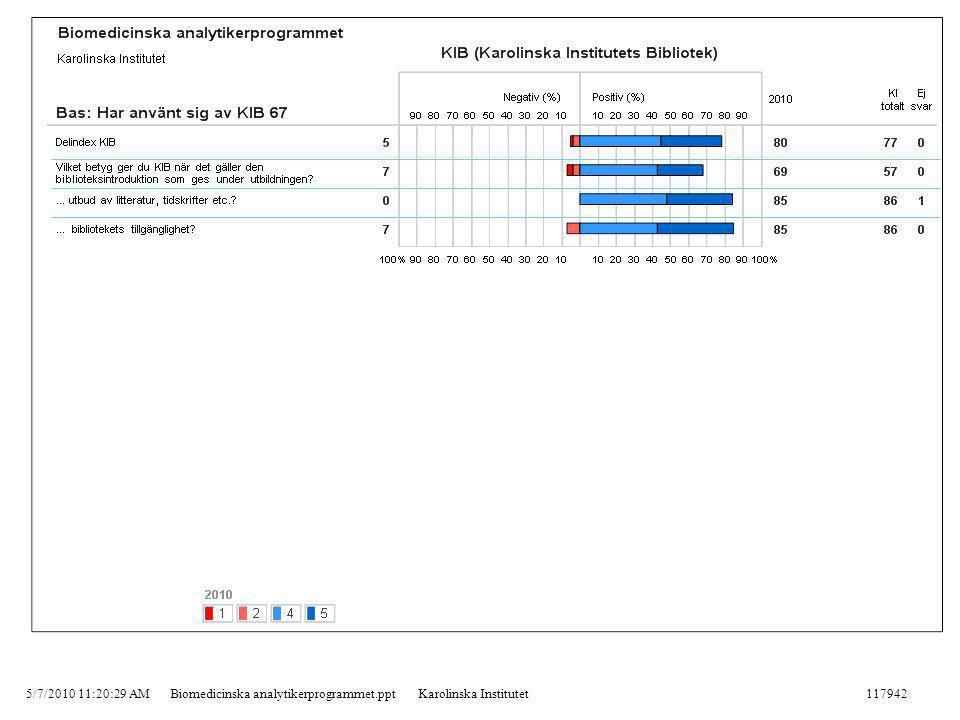 5/7/2010 11:20:29 AMBiomedicinska analytikerprogrammet.pptKarolinska Institutet117942