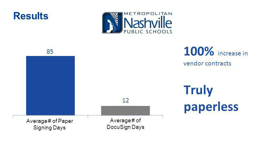 Results 100% increase in vendor contracts Truly paperless Average # of Paper Signing Days Average # of DocuSign Days