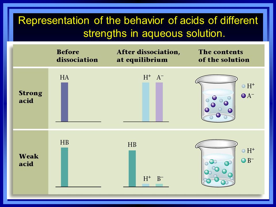 Strengths of Acids & Bases (strong does not mean concentrated!) Strong acids and bases completely ionize in solution (about 99%) Ex.
