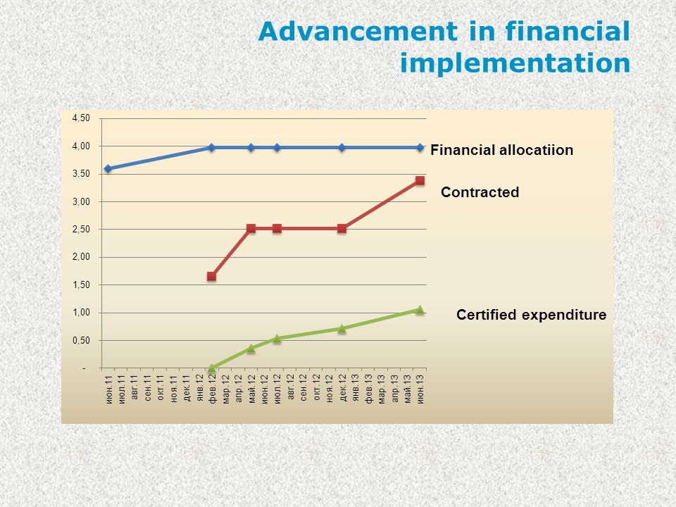 Advancement in financial implementation