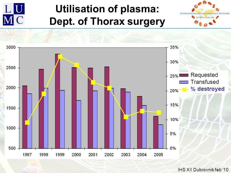 IHS XII Dubrovnik feb '10 Utilisation of plasma: Dept.