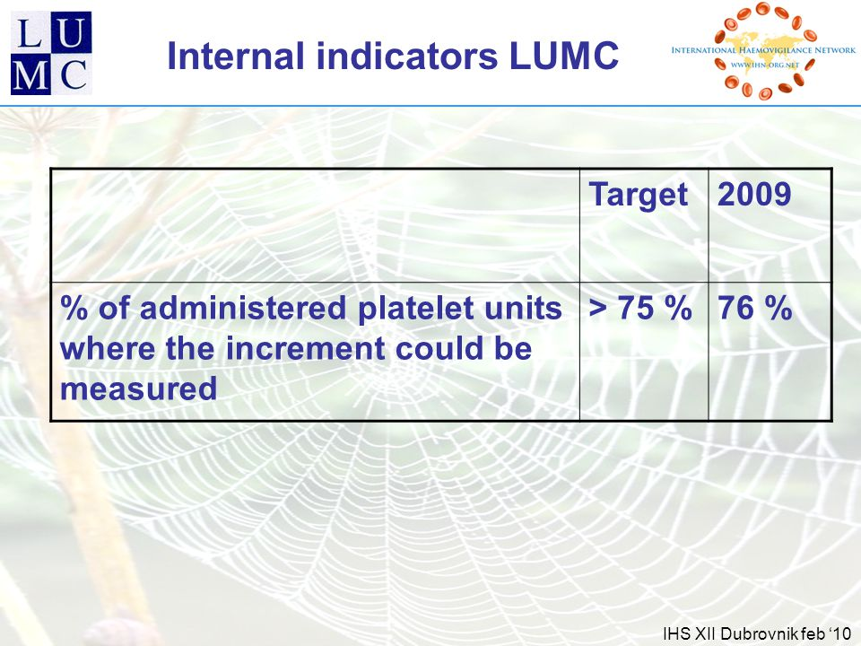 IHS XII Dubrovnik feb '10 Internal indicators LUMC Target2009 % of administered platelet units where the increment could be measured > 75 %76 %