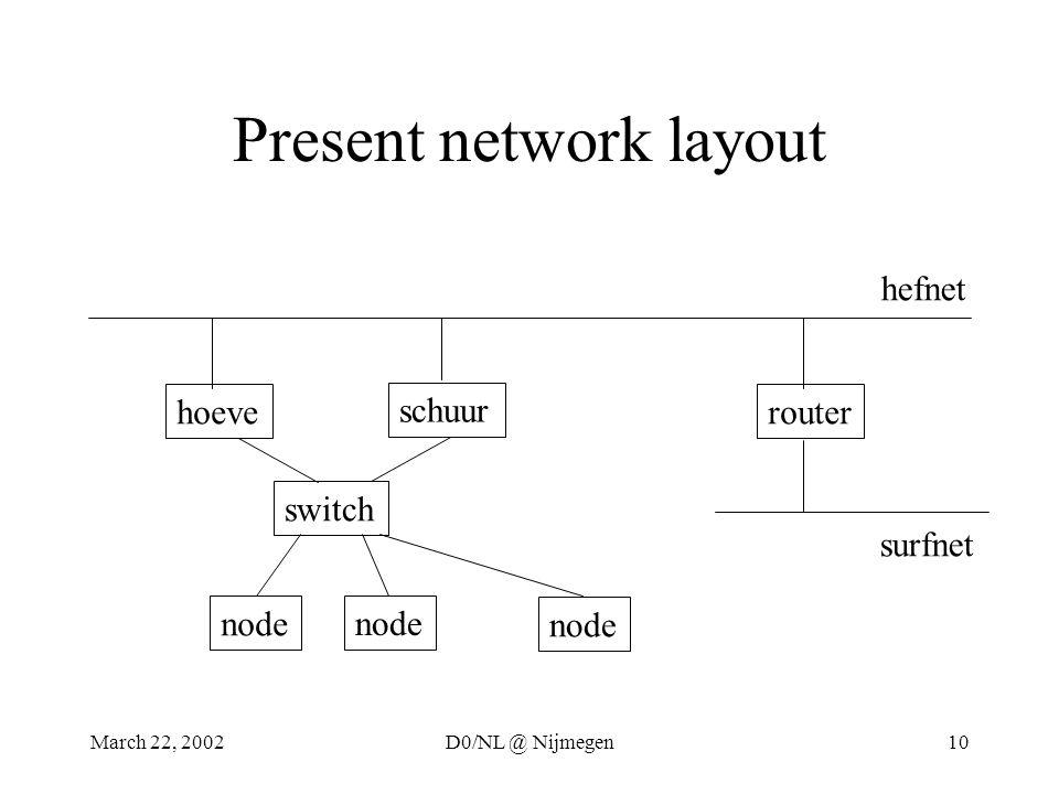 March 22, 2002D0/NL @ Nijmegen10 Present network layout hoeve schuur switch node router hefnet surfnet
