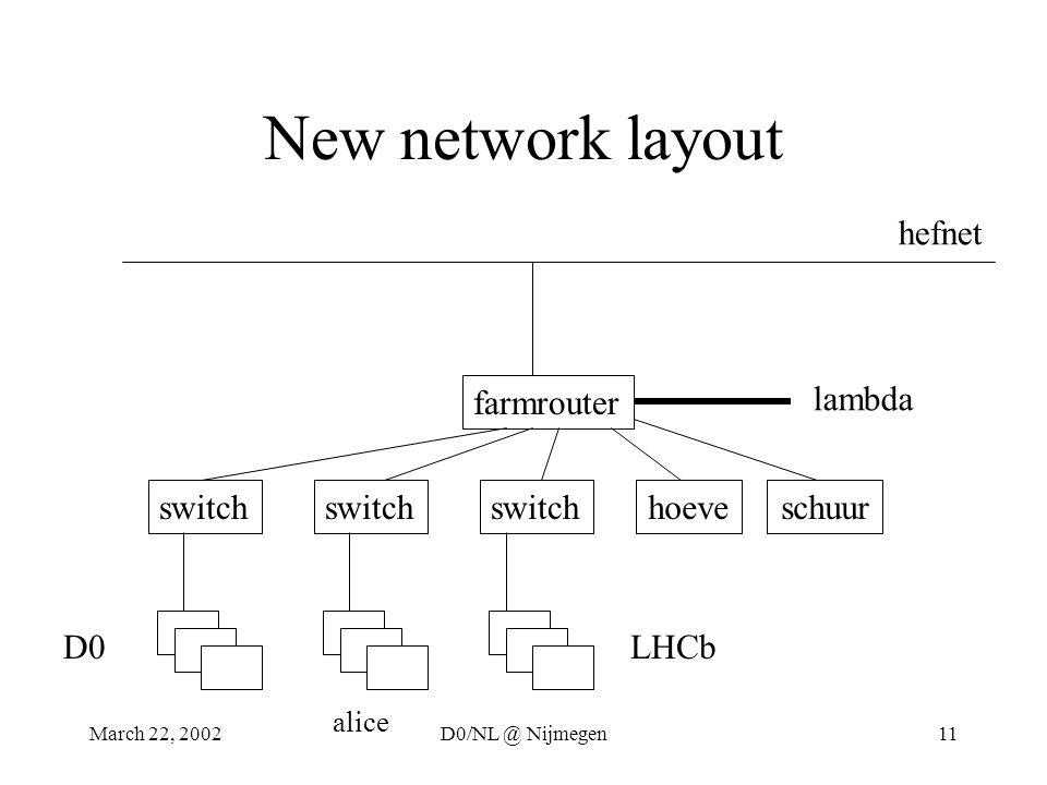 March 22, 2002D0/NL @ Nijmegen11 New network layout farmrouter switch D0LHCb hefnet lambda hoeve schuur alice