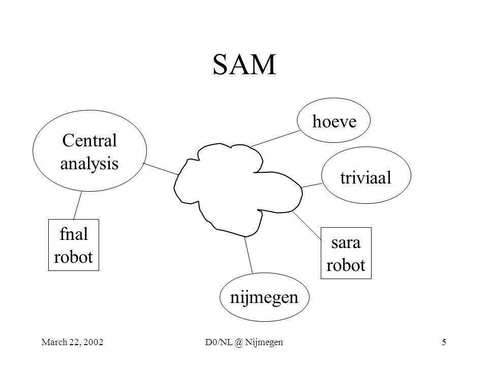 March 22, 2002D0/NL @ Nijmegen5 SAM Central analysis hoeve triviaal nijmegen sara robot fnal robot