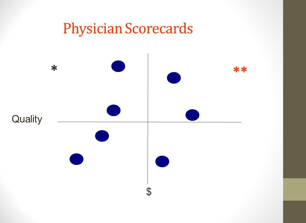 Physician Scorecards ** * Quality $