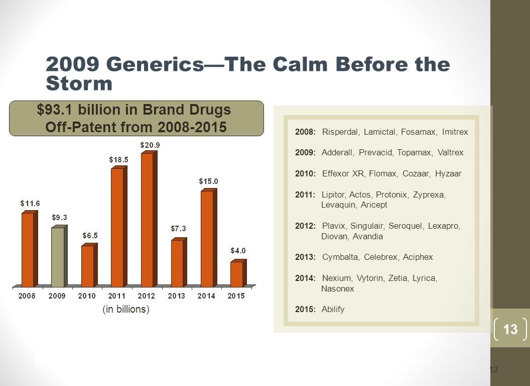 13 (in billions) $93.1 billion in Brand Drugs Off-Patent from 2008-2015 2008: Risperdal, Lamictal, Fosamax, Imitrex 2009: Adderall, Prevacid, Topamax, Valtrex 2010: Effexor XR, Flomax, Cozaar, Hyzaar 2011: Lipitor, Actos, Protonix, Zyprexa, Levaquin, Aricept 2012: Plavix, Singulair, Seroquel, Lexapro, Diovan, Avandia 2013: Cymbalta, Celebrex, Aciphex 2014: Nexium, Vytorin, Zetia, Lyrica, Nasonex 2015: Abilify 13 2009 Generics—The Calm Before the Storm