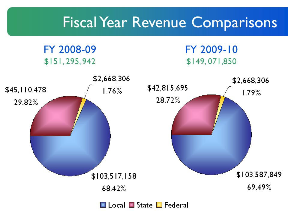 Fiscal Year Revenue Comparisons FY 2008-09 $151, 295, 942 FY 2009-10 $149, 071,850