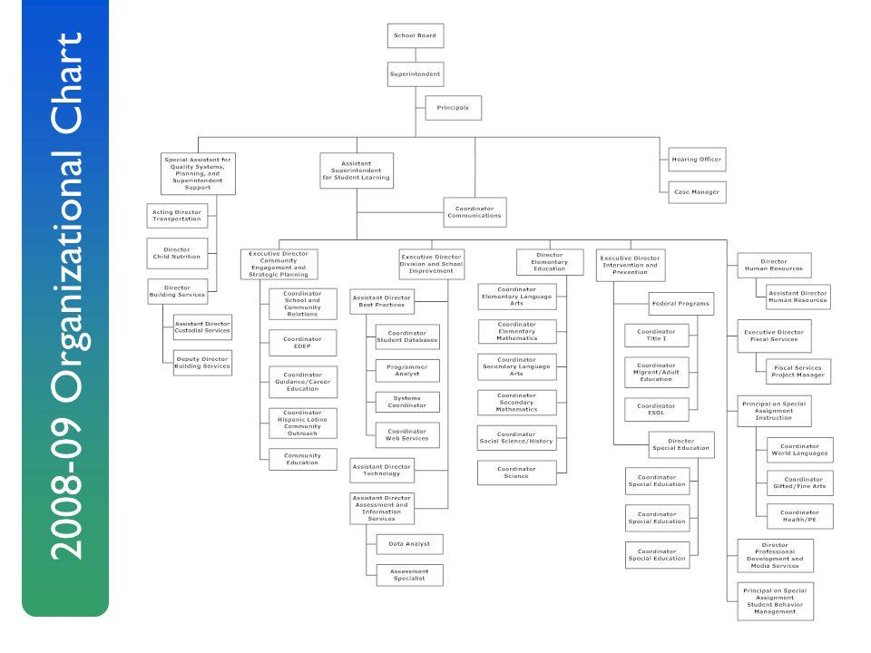 2008-09 Organizational Chart