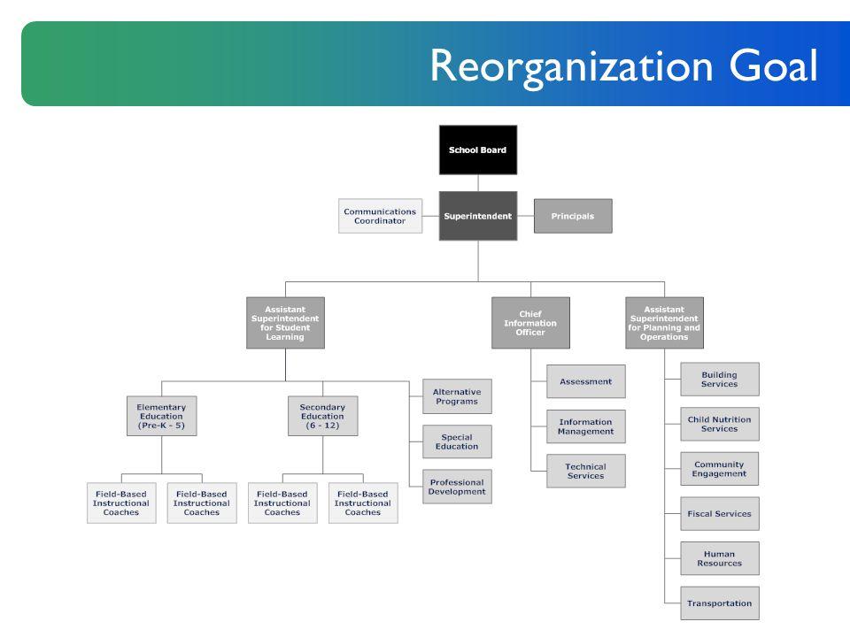 Reorganization Goal