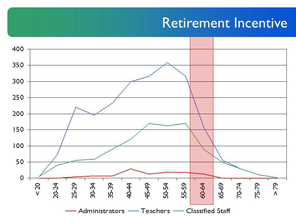 Retirement Incentive