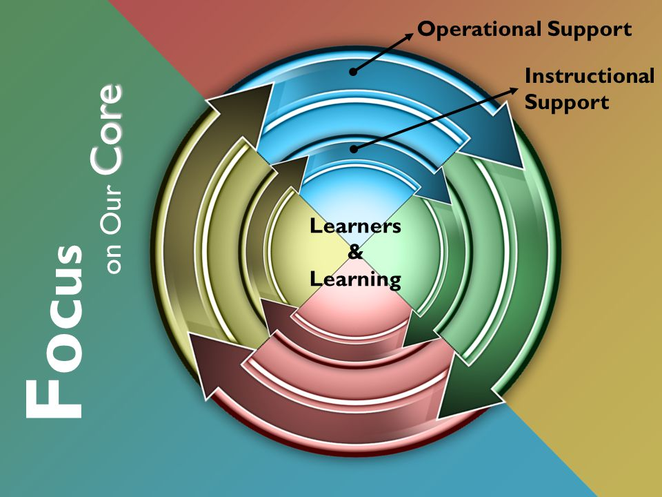 F o c u s Core on Our Core Operational Support Instructional Support Learners & Learning