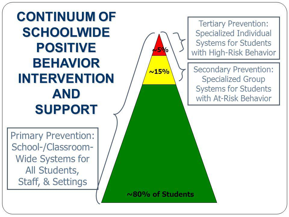 Primary Prevention: School-/Classroom- Wide Systems for All Students, Staff, & Settings Secondary Prevention: Specialized Group Systems for Students with At-Risk Behavior Tertiary Prevention: Specialized Individual Systems for Students with High-Risk Behavior ~80% of Students ~15% ~5% CONTINUUM OF SCHOOLWIDE POSITIVE BEHAVIOR INTERVENTION AND SUPPORT
