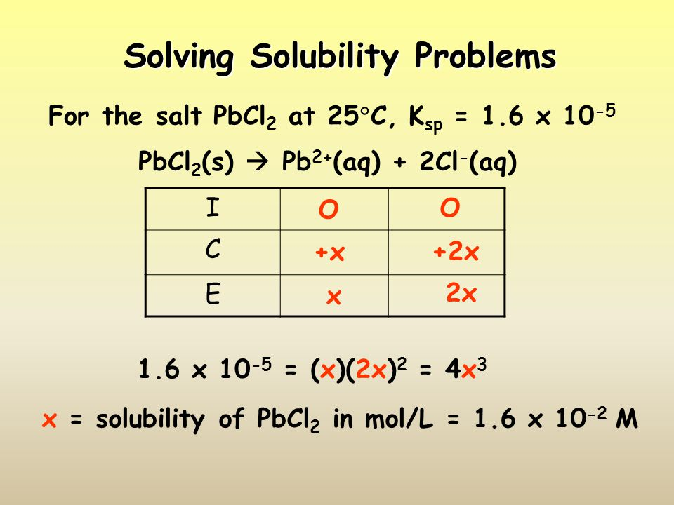 Solving Solubility with a Common Ion For the salt AgI at 25  C, K sp = 1.5 x 10 -16 What is its solubility in 0.05 M NaI.
