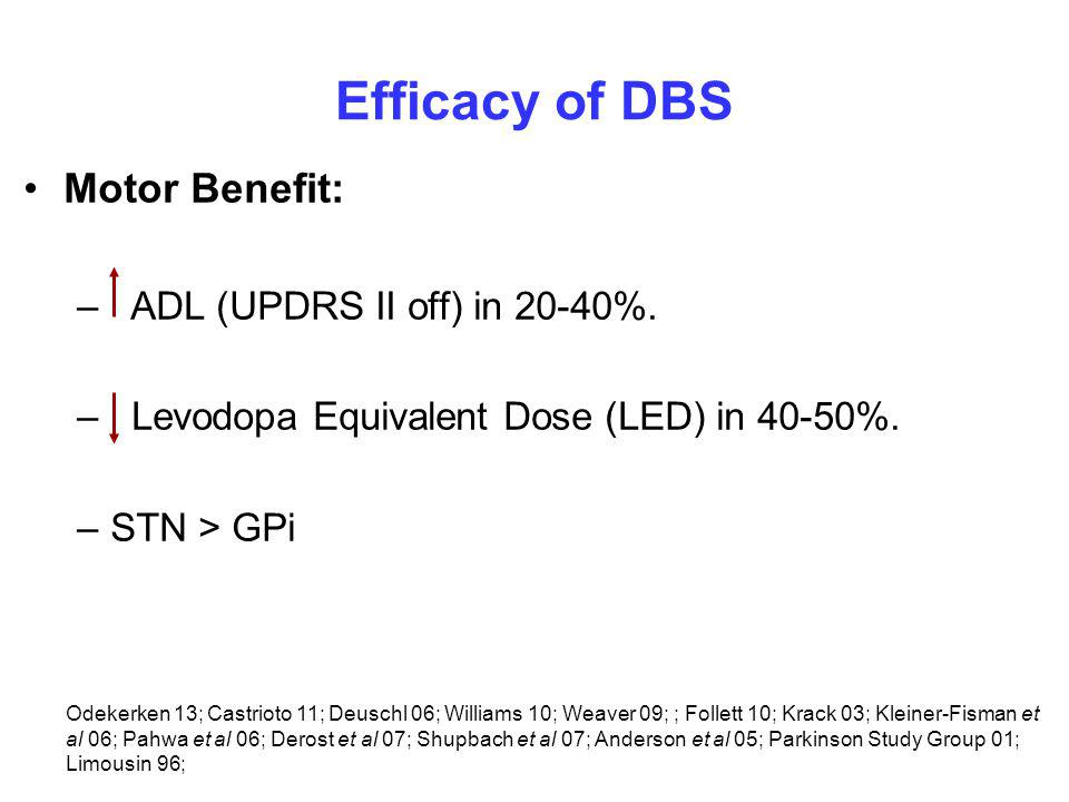Efficacy of DBS Motor Benefit: – ADL (UPDRS II off) in 20-40%.