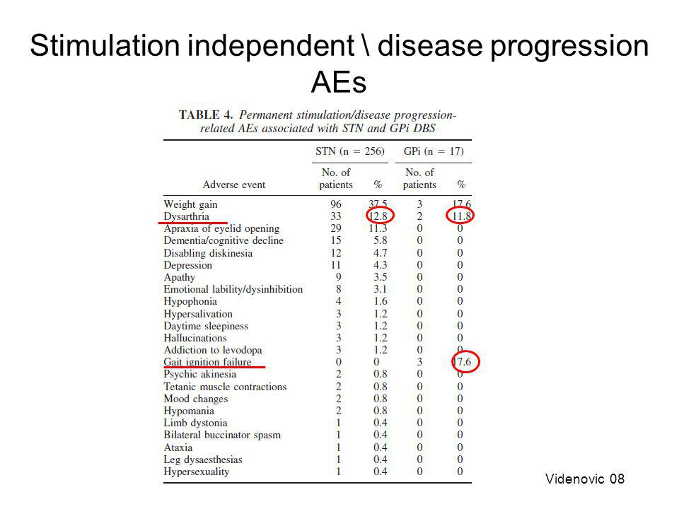 Stimulation independent \ disease progression AEs Videnovic 08