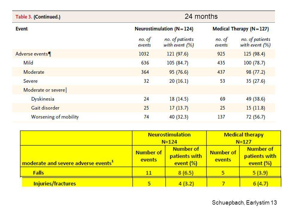 Schuepbach, Earlystim 13 24 months
