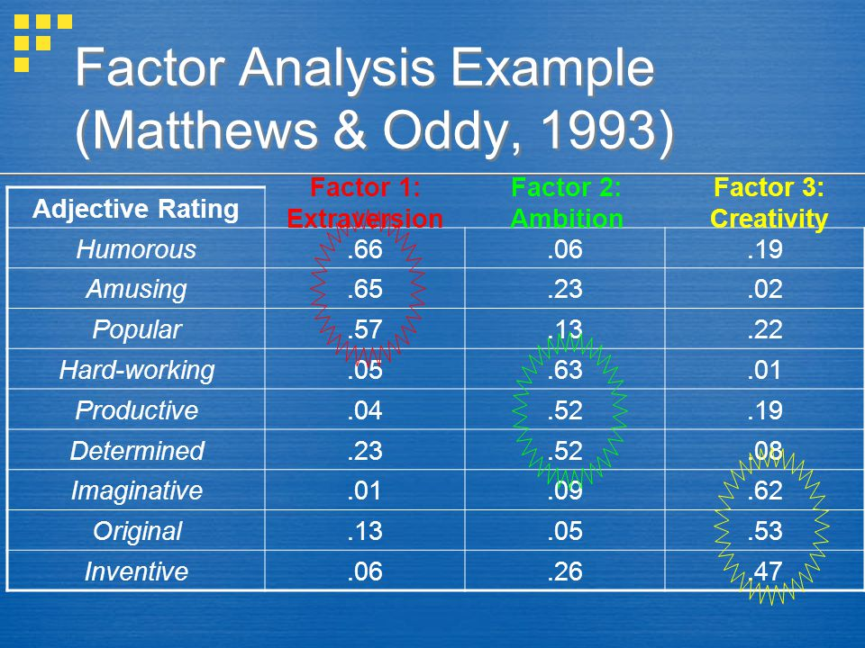 Factor Analysis Example (Matthews & Oddy, 1993) Adjective Rating Humorous.66.06.19 Amusing.65.23.02 Popular.57.13.22 Hard-working.05.63.01 Productive.