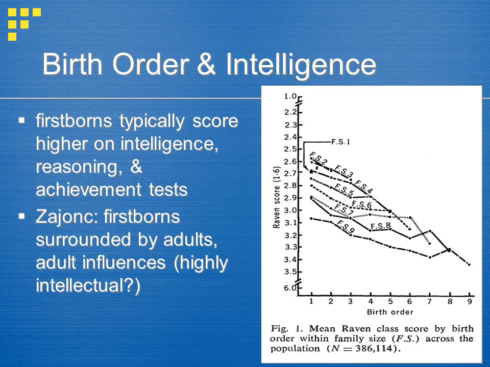 Birth Order & Intelligence  firstborns typically score higher on intelligence, reasoning, & achievement tests  Zajonc: firstborns surrounded by adul
