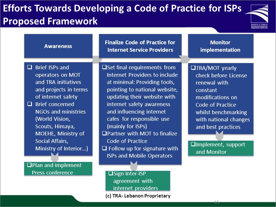 Efforts Towards Developing a Code of Practice for ISPs Proposed Framework (c) TRA- Lebanon Proprietary 15 Awareness  Brief ISPs and operators on MOT
