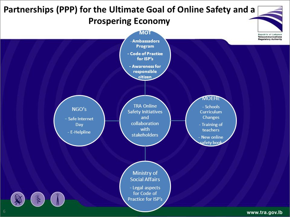 6 TRA Online Safety Initiatives and collaboration with stakeholders MOT - Ambassadors Program - Code of Practice for ISP's - Awareness for responsible citizen MOEHE - Schools Curriculum Changes - Training of teachers - New online safety book Ministry of Social Affairs - Legal aspects for Code of Practice for ISP's NGO's - Safe Internet Day - E-Helpline Partnerships (PPP) for the Ultimate Goal of Online Safety and a Prospering Economy
