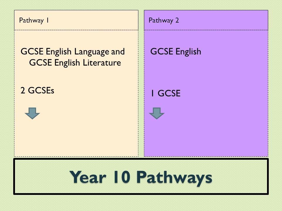 Year 10 Pathways Pathway 1 GCSE English Language and GCSE English Literature 2 GCSEs Pathway 2 GCSE English 1 GCSE