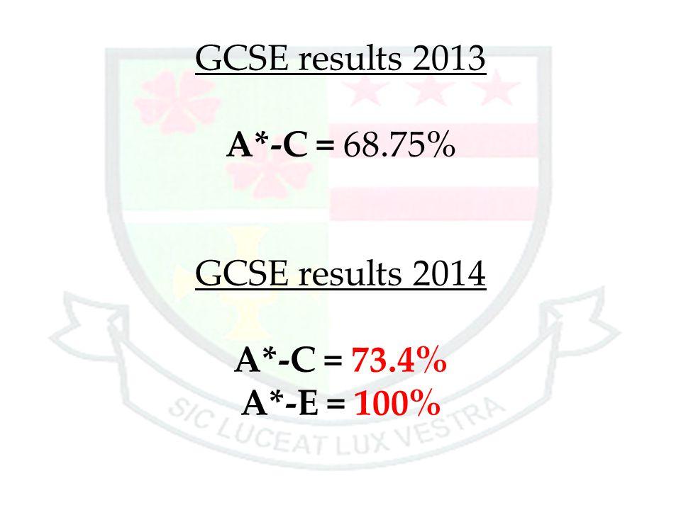 GCSE results 2013 A*-C = 68.75% GCSE results 2014 A*-C = 73.4% A*-E = 100%