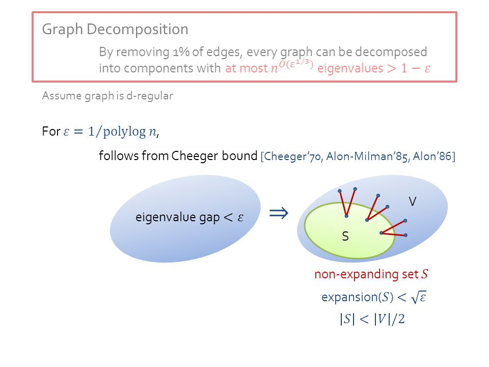 Graph Decomposition By removing 1% of edges, every graph can be decomposed into components with follows from Cheeger bound [Cheeger'70, Alon-Milman'85