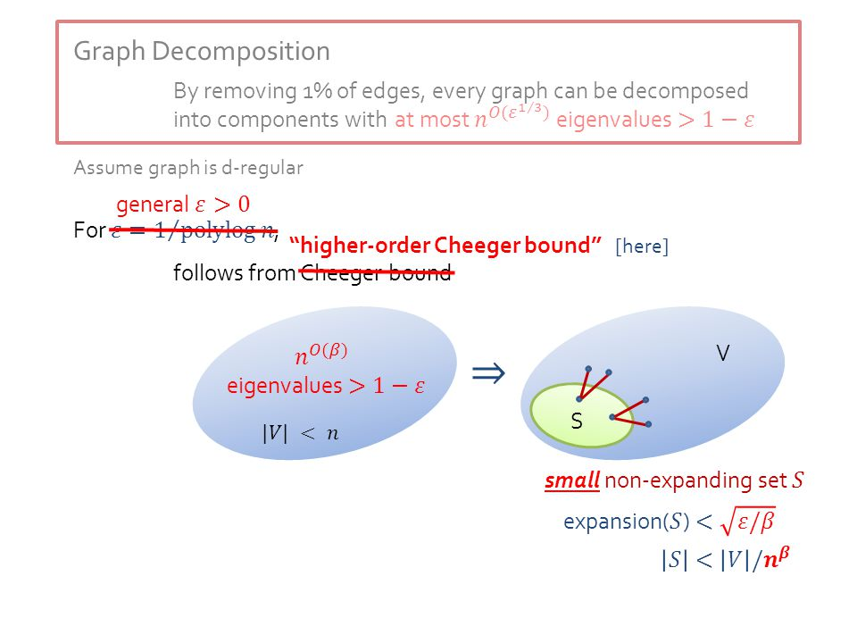 Graph Decomposition By removing 1% of edges, every graph can be decomposed into components with Assume graph is d-regular follows from Cheeger bound V S higher-order Cheeger bound [here]