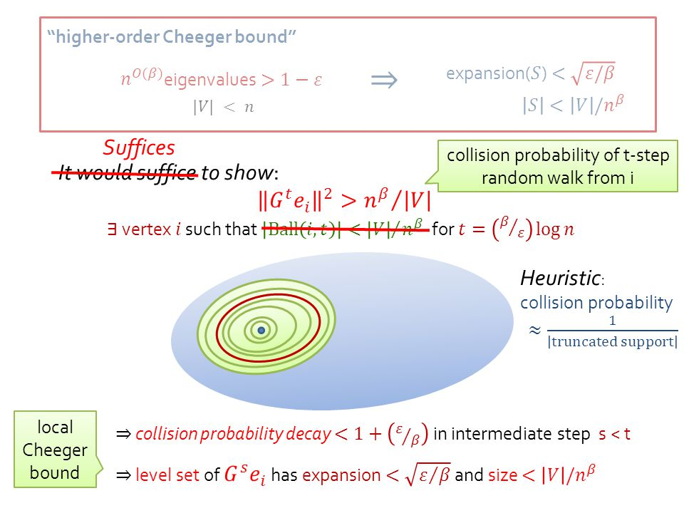 """higher-order Cheeger bound"" It would suffice to show: collision probability of t-step random walk from i Suffices local Cheeger bound"