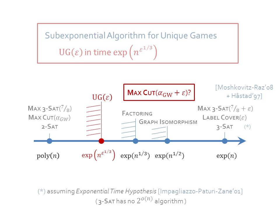 2-S AT 3-S AT (*) F ACTORING [Moshkovitz-Raz'08 + Håstad'97] Subexponential Algorithm for Unique Games G RAPH I SOMORPHISM