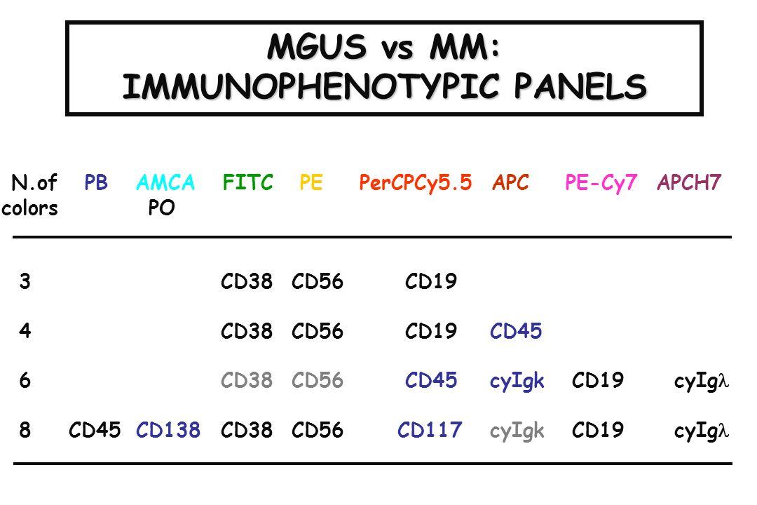 MGUS vs MM: IMMUNOPHENOTYPIC PANELS N.of PB AMCA FITC PE PerCPCy5.5 APC PE-Cy7 APCH7 colors PO 3 CD38 CD56CD19 4 CD38 CD56CD19 CD45 6 CD38 CD56CD45 cy