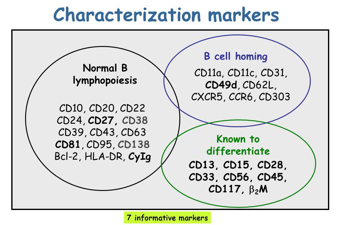 Characterization markers CD10, CD20, CD22 CD24, CD27, CD38 CD39, CD43, CD63 CD81, CD95, CD138 Bcl-2, HLA-DR, CyIg Normal B lymphopoiesis CD11a, CD11c,