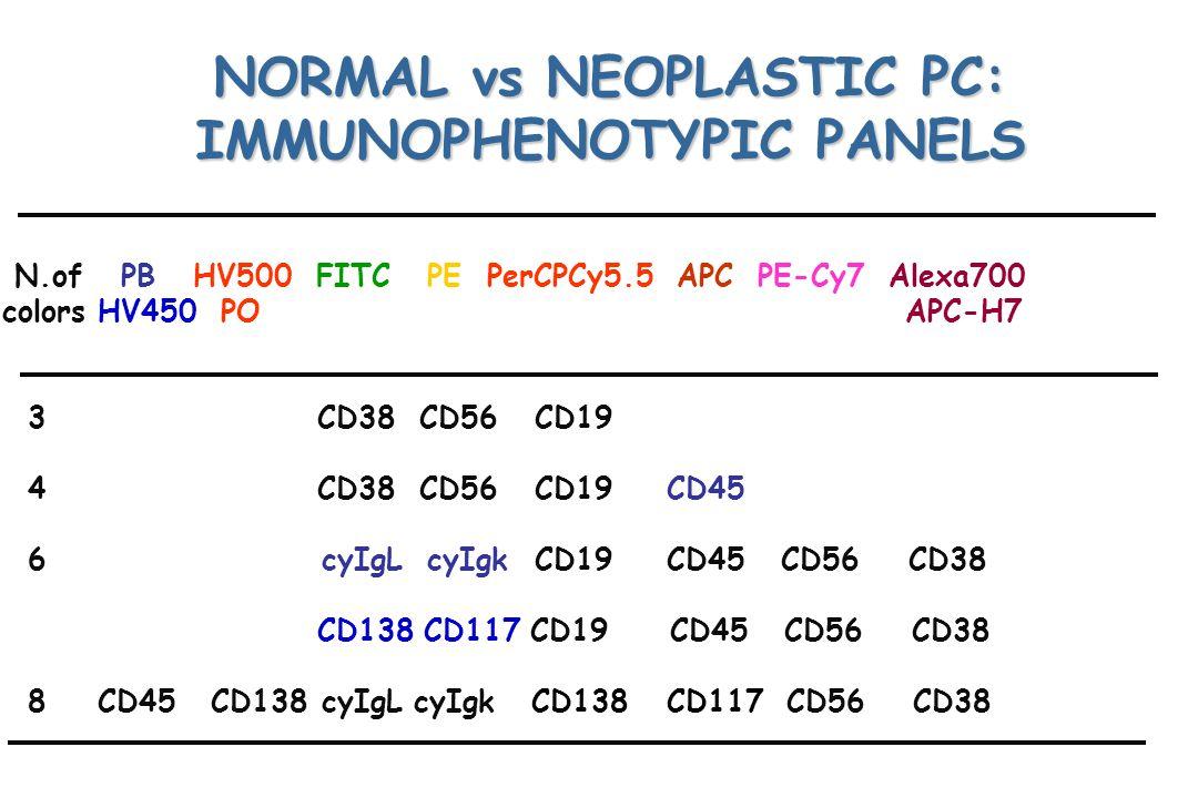 NORMAL vs NEOPLASTIC PC: IMMUNOPHENOTYPIC PANELS N.of PB HV500 FITC PE PerCPCy5.5 APC PE-Cy7 Alexa700 colors HV450 PO APC-H7 3 CD38 CD56CD19 4 CD38 CD