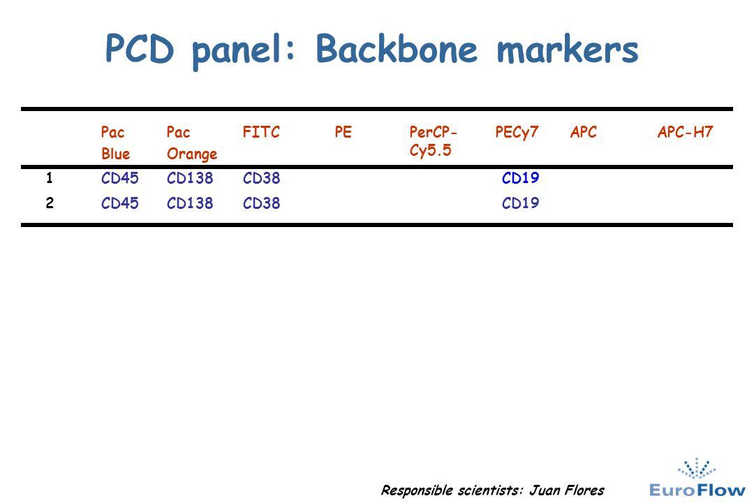 PCD panel: Backbone markers Pac Blue Pac Orange FITCPEPerCP- Cy5.5 PECy7APCAPC-H7 1CD45CD138CD38 CD19 2CD45CD138CD38 CD19 Responsible scientists: Juan