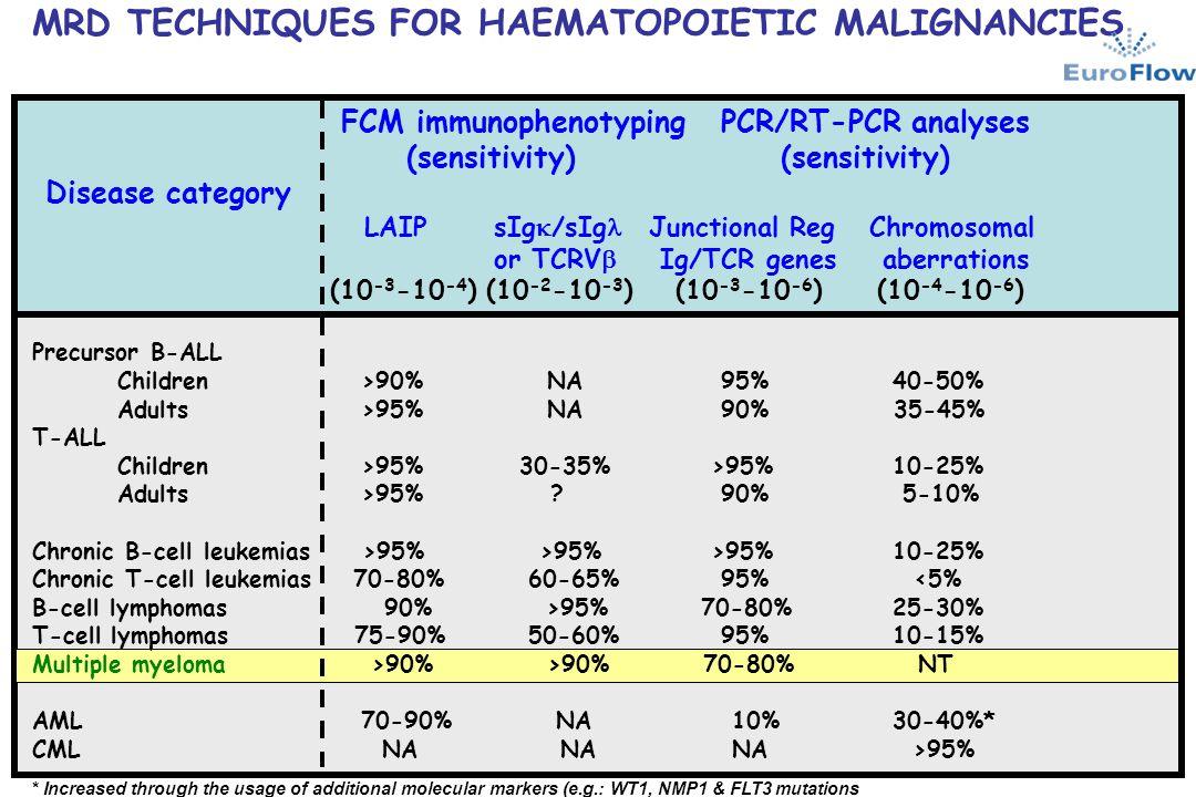 MRD TECHNIQUES FOR HAEMATOPOIETIC MALIGNANCIES FCM immunophenotyping PCR/RT-PCR analyses (sensitivity) (sensitivity) Disease category LAIP sIg  /sIg