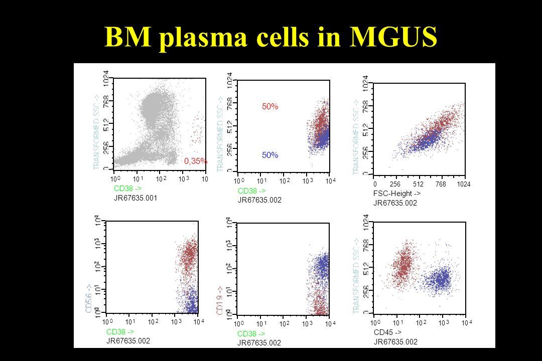 BM plasma cells in MGUS