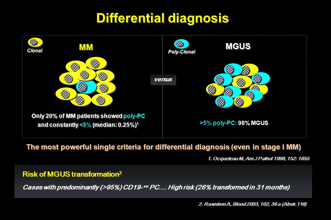 Differential diagnosis Risk of MGUS transformation 2 Cases with predominantly (>95%) CD19- ve PC.... High risk (26% transformed in 31 months) Risk of