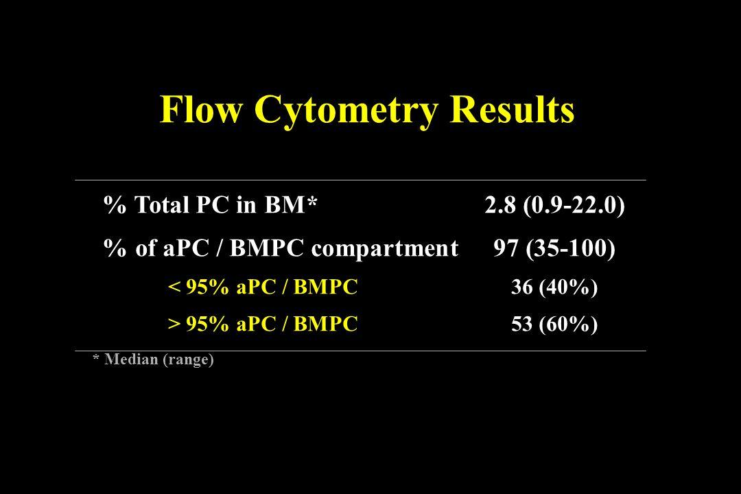 % Total PC in BM*2.8 (0.9-22.0) % of aPC / BMPC compartment97 (35-100) < 95% aPC / BMPC36 (40%) > 95% aPC / BMPC53 (60%) Flow Cytometry Results * Medi