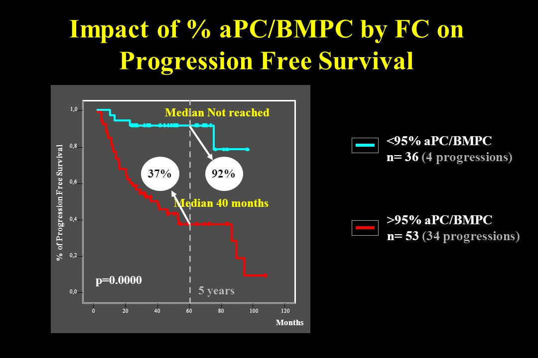 Impact of % aPC/BMPC by FC on Progression Free Survival <95% aPC/BMPC n= 36 (4 progressions) >95% aPC/BMPC n= 53 (34 progressions) 92%37% 5 years