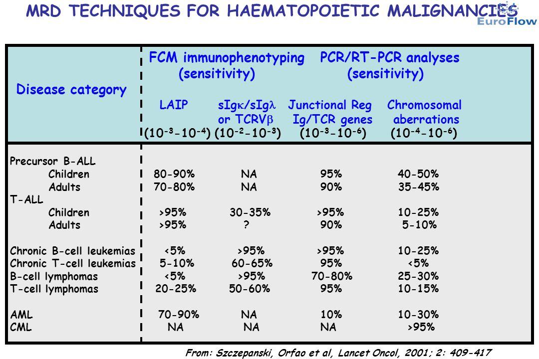 MGUS vs MM: IMMUNOPHENOTYPIC PANELS N.of PB AMCA FITC PE PerCPCy5.5 APC PE-Cy7 APCH7 colors PO 3 CD38 CD56CD19 4 CD38 CD56CD19 CD45 6 CD38 CD56CD45 cyIgk CD19cyIg 8CD45CD138 CD38 CD56 CD117 cyIgk CD19cyIg
