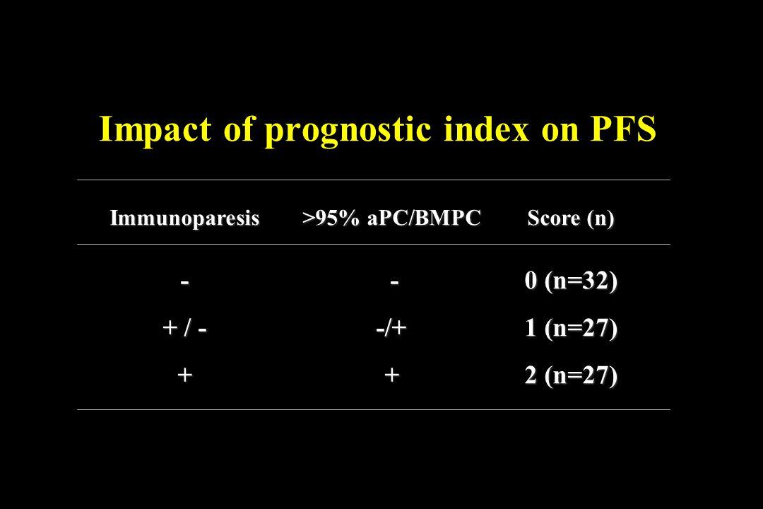 Impact of prognostic index on PFS Immunoparesis >95% aPC/BMPCScore (n) - -0 (n=32) + / --/+1 (n=27) ++2 (n=27)
