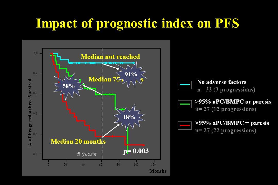 Impact of prognostic index on PFS >95% aPC/BMPC or paresis n= 27 (12 progressions) >95% aPC/BMPC + paresis n= 27 (22 progressions) No adverse factors