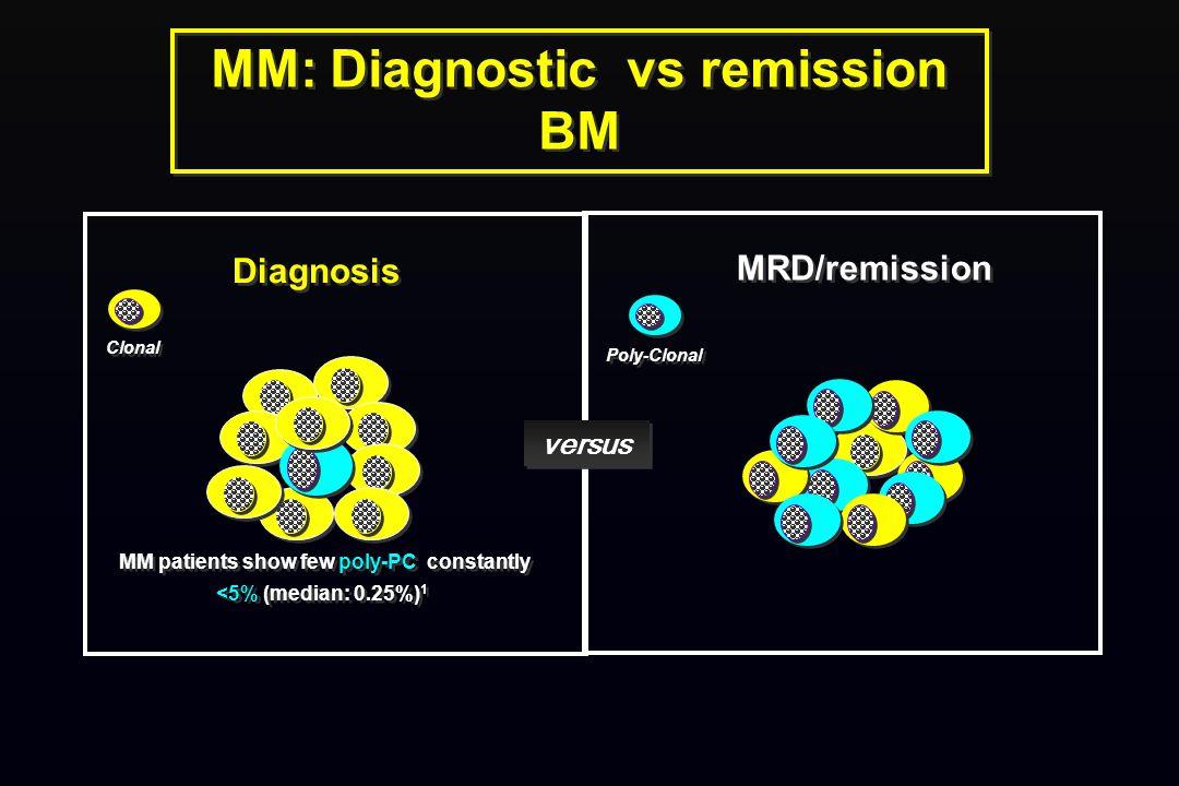 MM: Diagnostic vs remission BM MRD/remission Diagnosis MM patients show few poly-PC constantly <5% (median: 0.25%) 1 versus Clonal Poly-Clonal