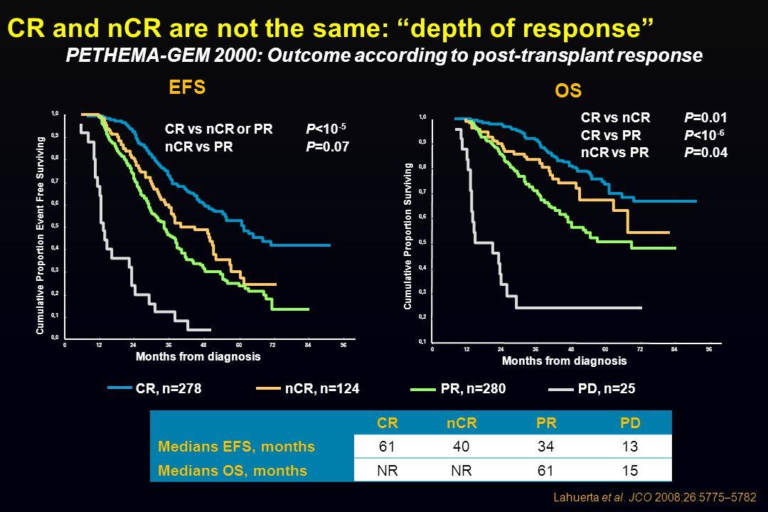 01224364860728496 Months from diagnosis 0,1 0,2 0,3 0,4 0,5 0,6 0,7 0,8 0,9 1,0 Cumulative Proportion Surviving CR vs nCR CR vs PR nCR vs PR P=0.01 P<