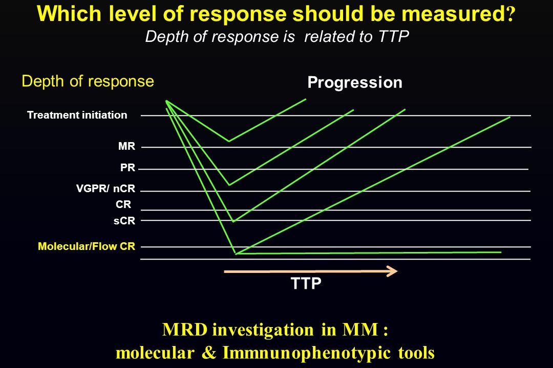 Depth of response MR PR VGPR/ nCR CR sCR Molecular/Flow CR Treatment initiation Progression TTP MRD investigation in MM : molecular & Immnunophenotypi
